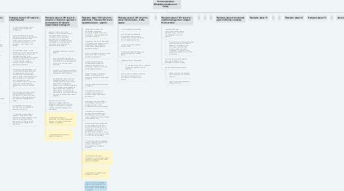 Mind Map: Схема прогрева (Марафон привычек от Риты)
