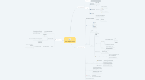 Mind Map: Strategic Management -  Midterm 2020
