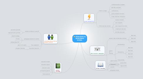 Mind Map: PEDAGOGICAL REASONING MODEL