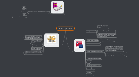 Mind Map: PEDAGOGICAL ISSUES