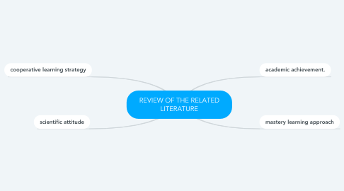 Mind Map: REVIEW OF THE RELATED LITERATURE