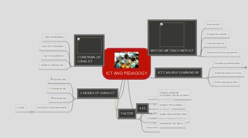 Mind Map: ICT AND PEDAGOGY
