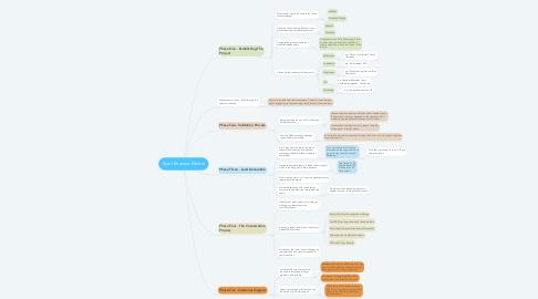 Mind Map: Sport Business Mentor