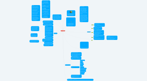 Mind Map: DATA MINING