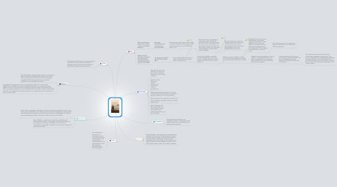 Mind Map: Sonny Boy