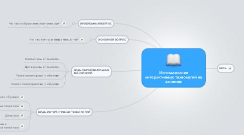 Mind Map: Использование интерактивных технологий на занятиях