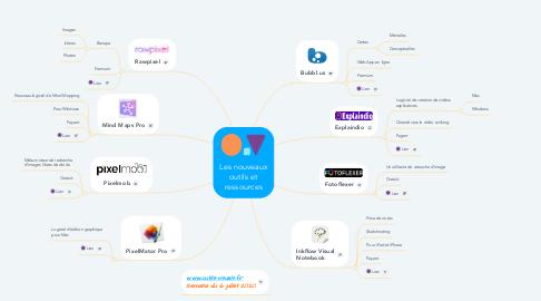 Mind Map: Les nouveaux outils et ressources