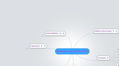 Mind Map: Didaktika orokorra (2011-2012)
