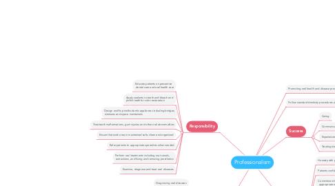 Mind Map: Professionalism