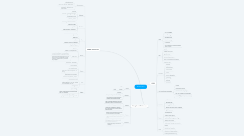 Mind Map: Derrick Chu
