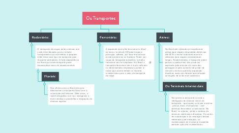 Mind Map: Os Transportes