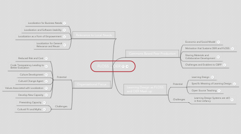 Mind Map: FLOSS _ OER