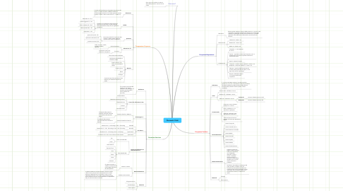 Mind Map: Parametri Vitali