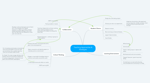 Mind Map: Teaching Approaches & Strategies