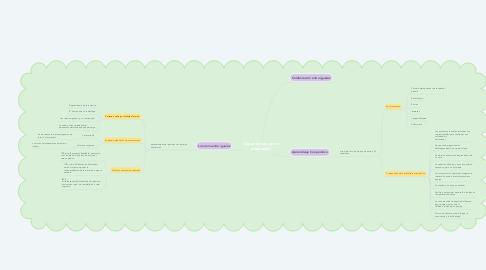 Mind Map: Cooperación entre alumnado