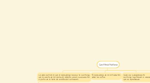 Mind Map: Tipos de conflictos
