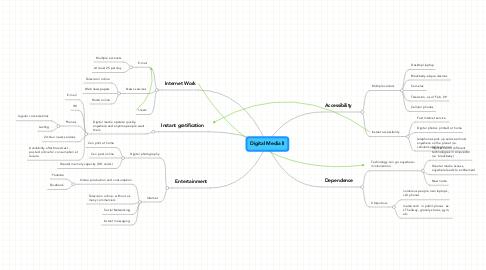 Mind Map: Digital Media II