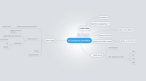 Mind Map: Les moyens de sécurisation