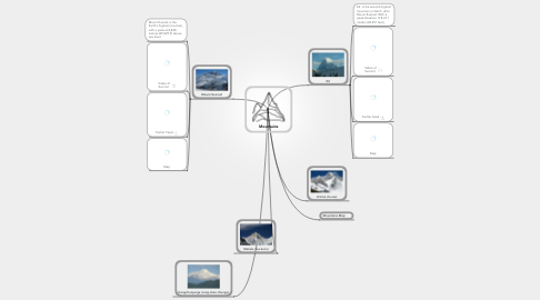 Mind Map: Mountains