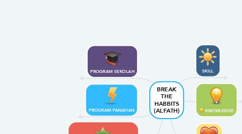 Mind Map: BREAK THE HABBITS (ALFATH)