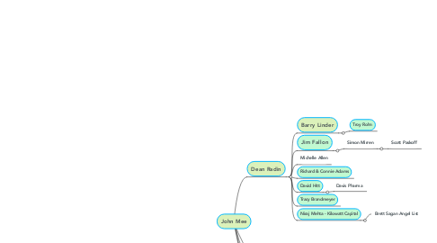 Mind Map: John Mee