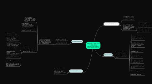 Mind Map: INTERROGATORIO Y CONTRA INTERROGATORIO