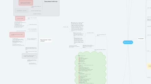 Mind Map: Юля Голыгина