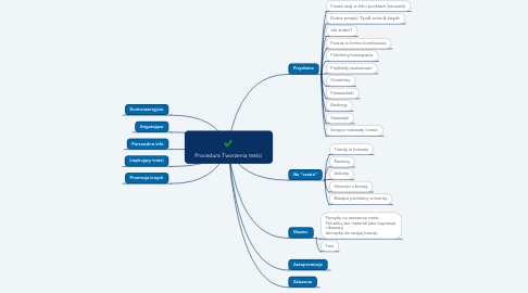 Mind Map: Procedura Tworzenia treści