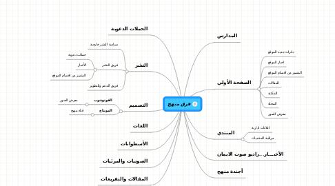 Mind Map: فرق منهج