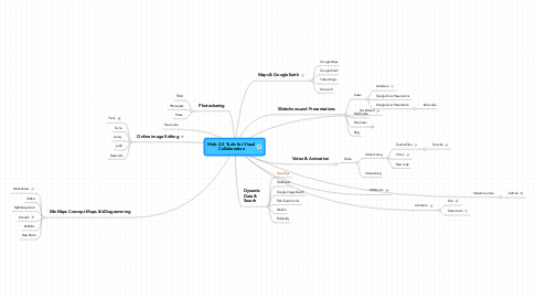 Mind Map: Web 2.0 Tools for Visual