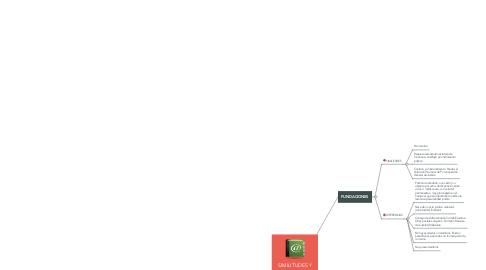 Mind Map: SIMILITUDES Y DIFERENCIAS QUE EXISTEN ENTRE LAS FUNDACIONES Y ASOCIACIONES