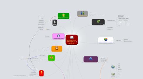 Mind Map: TANESZKÖZÖK / SZEMLÉLTETŐ ESZKÖZÖK