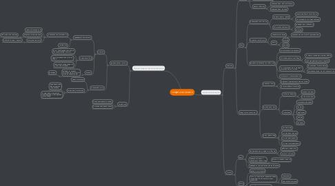 Mind Map: теория личности