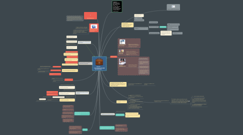 Mind Map: NIA 230 DOCUMENTACIÓN DE AUDITORIA