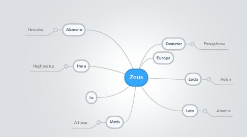 Mind Map: Zeus