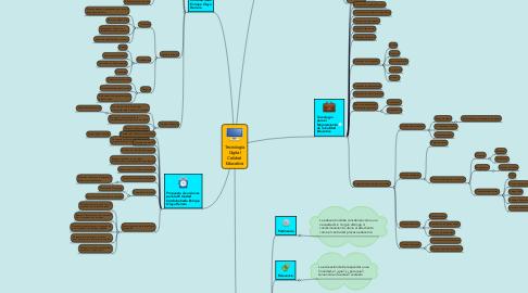 Mind Map: Tecnología Digital Calidad Educativa