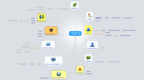 "Mind Map: Copy of ""Aspectos sociales, éticos y legales"""