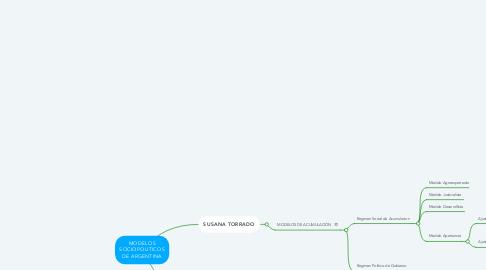 Mind Map: MODELOS SOCIOPOLITICOS DE ARGENTINA