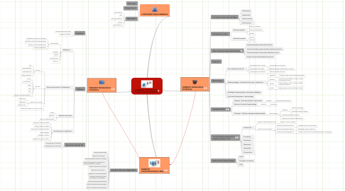 Mind Map: ELEMENTS CONSTITUTIUS D'UN ESCENARI FORMATIU