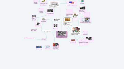 Mind Map: América Latina a Comienzos  del Siglo XX