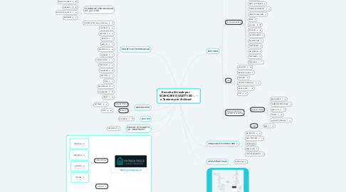 Mind Map: Raccolta Siti web per SCARICARE OGGETTI 3D e Textures per Archicad
