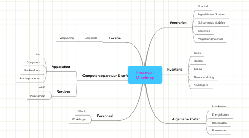 Mind Map: Financial Mindmap