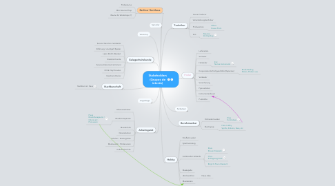 Mind Map: Stakeholders (Grupos de interés)