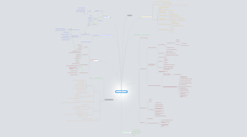 Mind Map: Colegio Montegrande