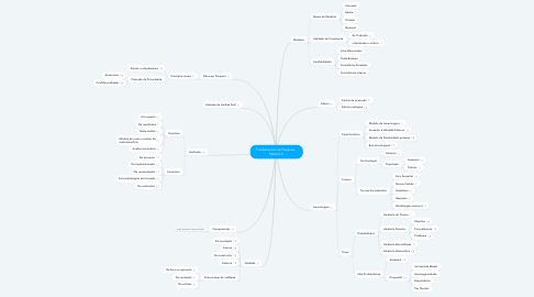 Mind Map: Fundamentos de Pesquisa - Módulo 5