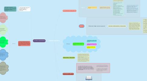 Mind Map: El papel de la información administrativa de las Empresas Competitivas