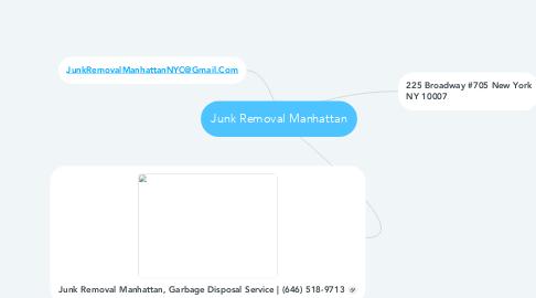 Mind Map: Junk Removal Manhattan