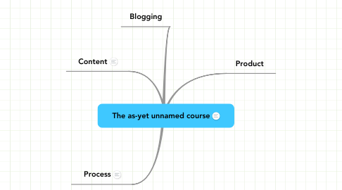Mind Map: The as-yet unnamed course