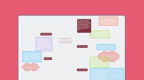 Mind Map: Acreditamiento de hechos y cobro de indemnizaciones derivadas de un contrato de seguro