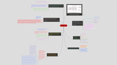 Mind Map: 2.4 - Membranes